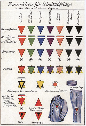 Affiche en langue allemande représentant la classification des insignes portés par les détenus dans les camps de concentration. Allemagne, 1933-1945. Coll. Mémorial de la Shoah.